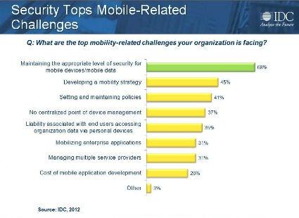 Security Tops Mobile-Related Challenges