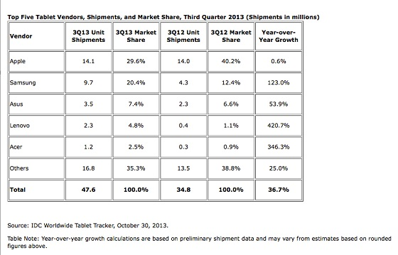 IDC tablet market share chart